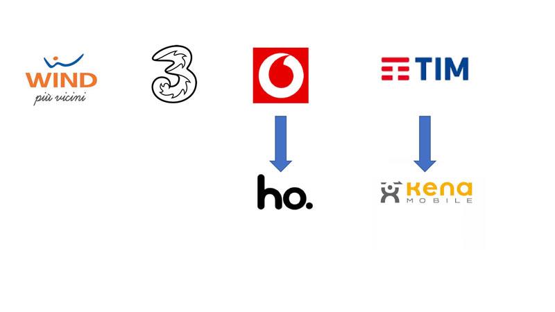 Loghi operatori e brand secondari