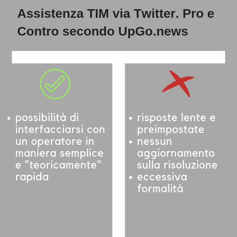 Opinioni Sull Assistenza Tim Via Twitter At Tim4u