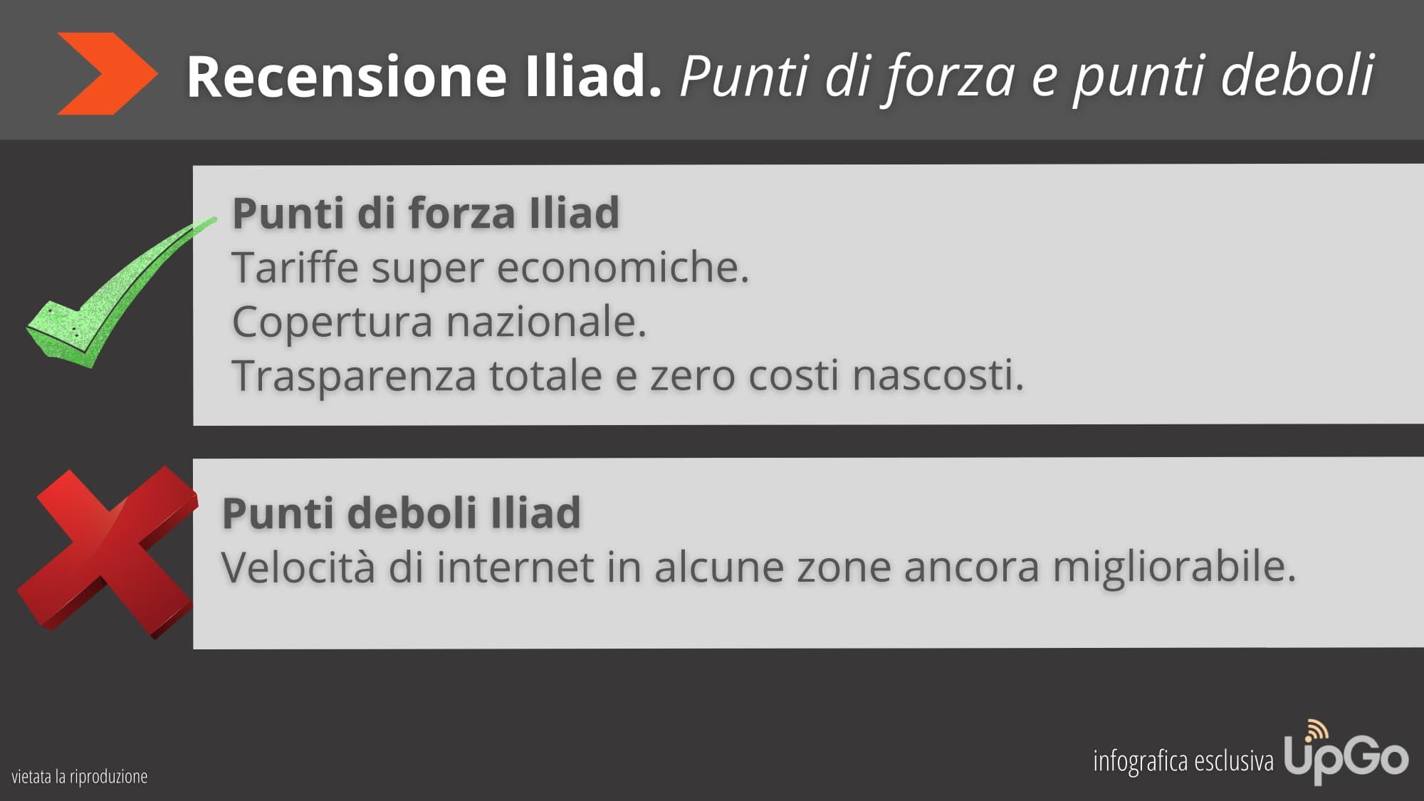 Recensione Iliad, conclusioni